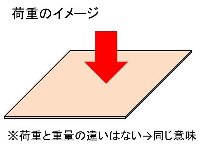 荷重と重量と質量の違いと換算(変換)方法は?外力(力)や自重との ...