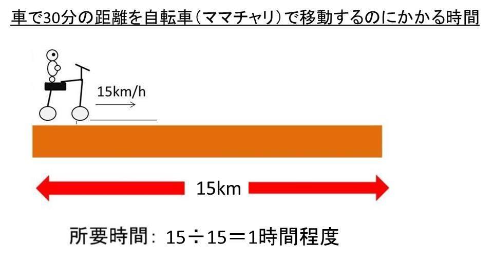車で30分の距離は何キロ?徒歩で何分かかる?自転車では?パートの通勤 ...