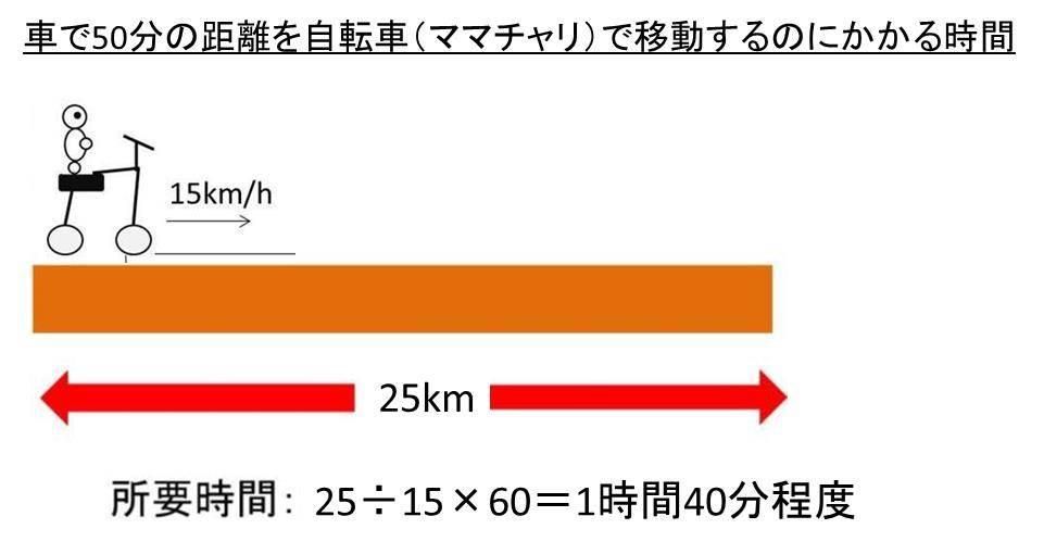 徒歩50分 自転車